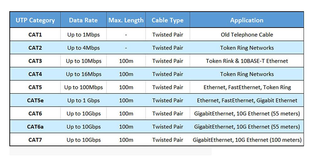 دسته بندی کابل شبکه بر اساس پهنای باند و سرعت انتقال دیتا