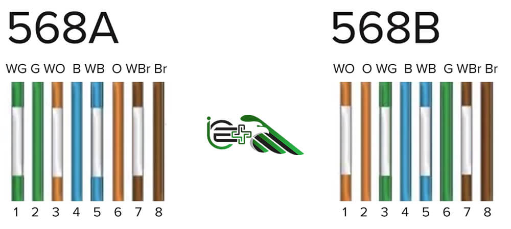 استاندارد سوکت زنی T568A و T568B