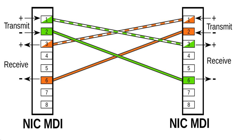سوکت زنی کابل شبکه crossover